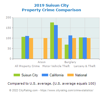 Suisun City Property Crime vs. State and National Comparison