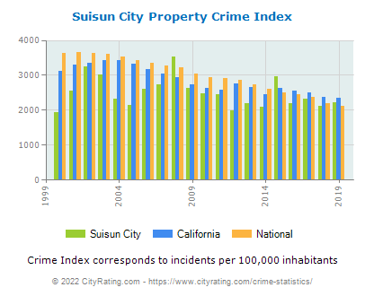 Suisun City Property Crime vs. State and National Per Capita