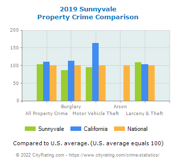 Sunnyvale Property Crime vs. State and National Comparison