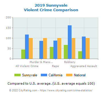 Sunnyvale Violent Crime vs. State and National Comparison