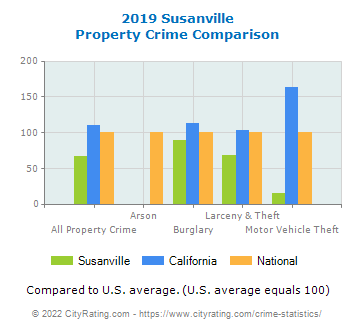 Susanville Property Crime vs. State and National Comparison