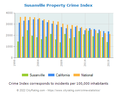 Susanville Property Crime vs. State and National Per Capita