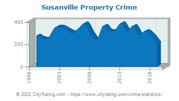 Susanville Property Crime
