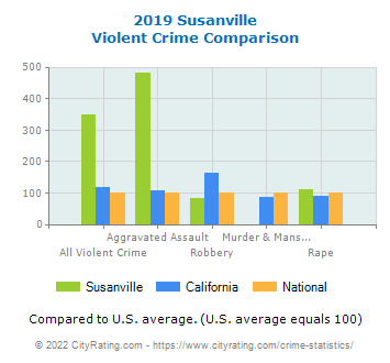Susanville Violent Crime vs. State and National Comparison