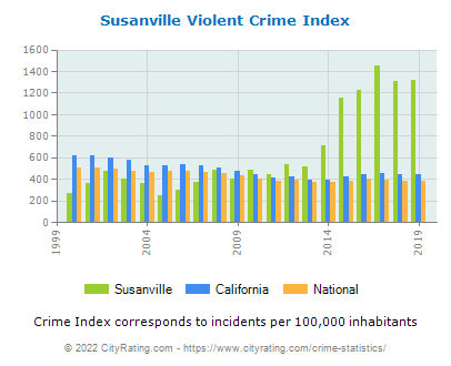 Susanville Violent Crime vs. State and National Per Capita