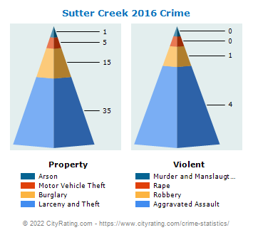 Sutter Creek Crime 2016