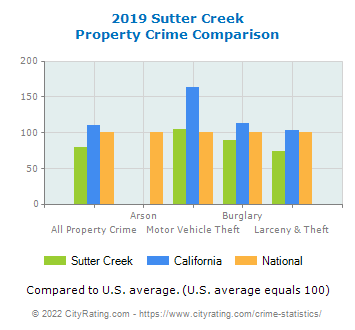 Sutter Creek Property Crime vs. State and National Comparison