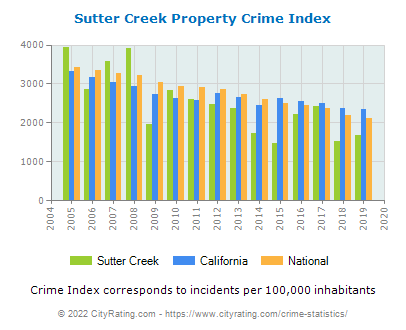 Sutter Creek Property Crime vs. State and National Per Capita