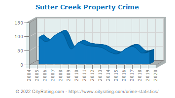 Sutter Creek Property Crime
