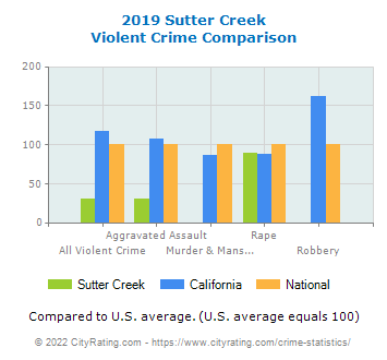 Sutter Creek Violent Crime vs. State and National Comparison