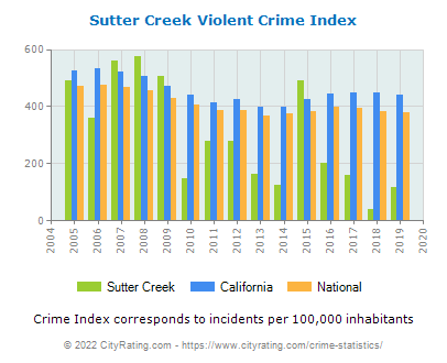 Sutter Creek Violent Crime vs. State and National Per Capita