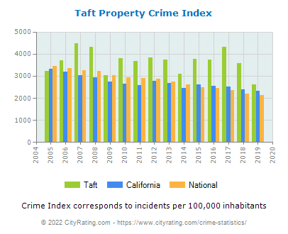Taft Property Crime vs. State and National Per Capita