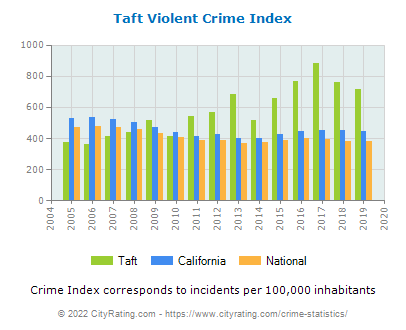 Taft Violent Crime vs. State and National Per Capita