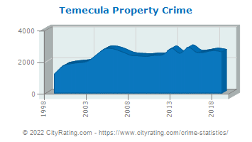 Temecula Property Crime
