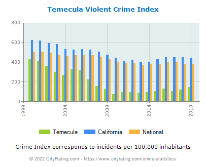 Temecula Violent Crime vs. State and National Per Capita