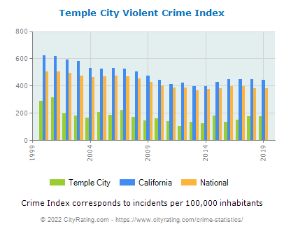 Temple City Violent Crime vs. State and National Per Capita