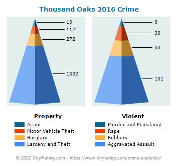 Thousand Oaks Crime 2016