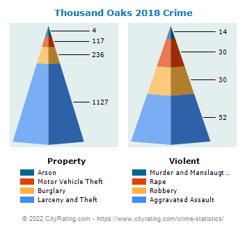Thousand Oaks Crime 2018