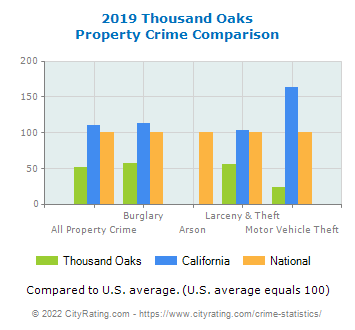 Thousand Oaks Property Crime vs. State and National Comparison