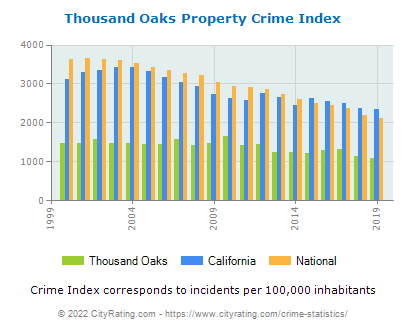 Thousand Oaks Property Crime vs. State and National Per Capita