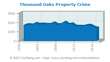 Thousand Oaks Property Crime