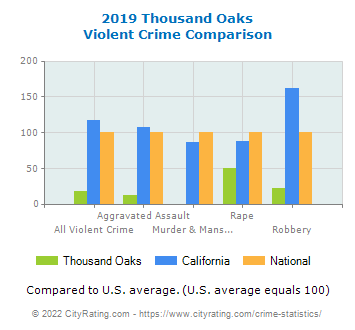 Thousand Oaks Violent Crime vs. State and National Comparison