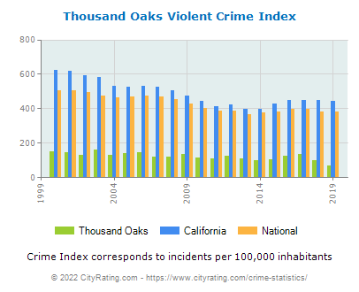 Thousand Oaks Violent Crime vs. State and National Per Capita