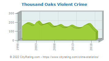 Thousand Oaks Violent Crime
