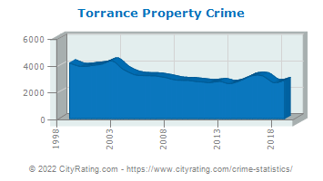 Torrance Property Crime