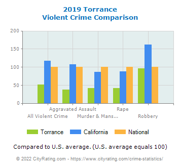 Torrance Violent Crime vs. State and National Comparison