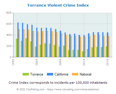 Torrance Violent Crime vs. State and National Per Capita