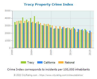 Tracy Property Crime vs. State and National Per Capita