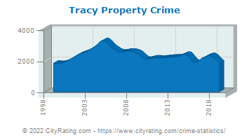 Tracy Property Crime