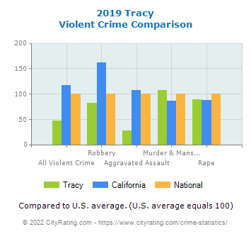 Tracy Violent Crime vs. State and National Comparison
