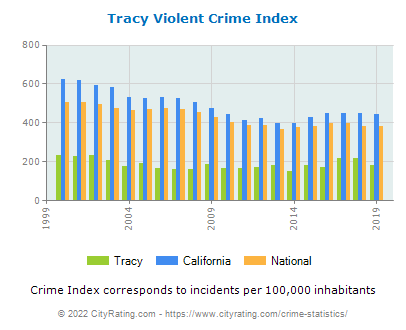 Tracy Violent Crime vs. State and National Per Capita