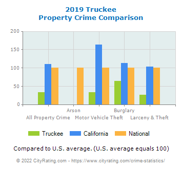 Truckee Property Crime vs. State and National Comparison