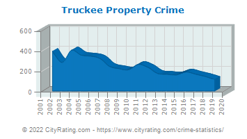 Truckee Property Crime