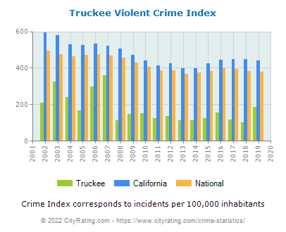 Truckee Violent Crime vs. State and National Per Capita