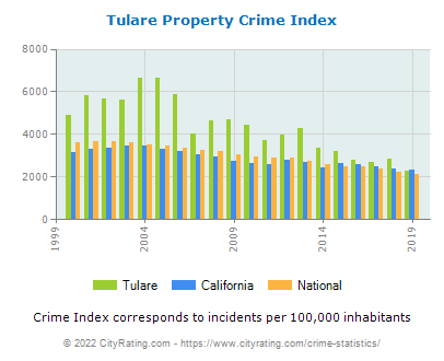 Tulare Property Crime vs. State and National Per Capita