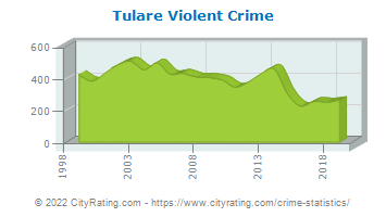 Tulare Violent Crime