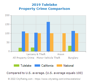 Tulelake Property Crime vs. State and National Comparison