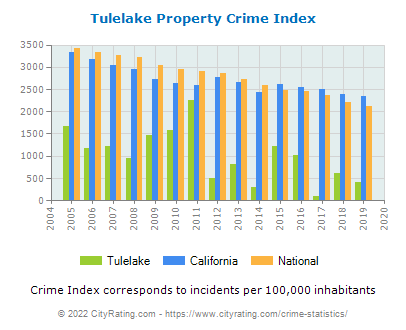 Tulelake Property Crime vs. State and National Per Capita