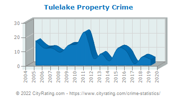 Tulelake Property Crime
