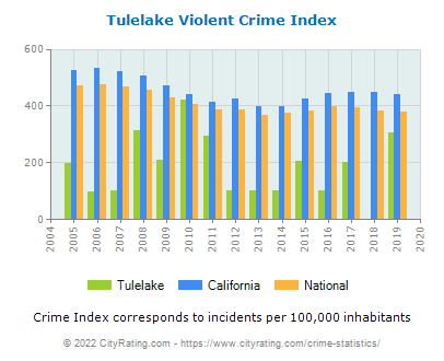 Tulelake Violent Crime vs. State and National Per Capita