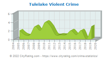 Tulelake Violent Crime