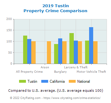 Tustin Property Crime vs. State and National Comparison