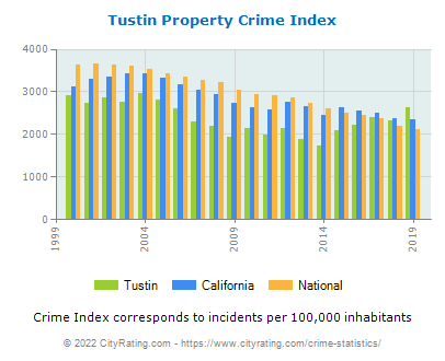 Tustin Property Crime vs. State and National Per Capita