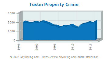 Tustin Property Crime