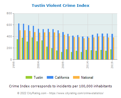 Tustin Violent Crime vs. State and National Per Capita