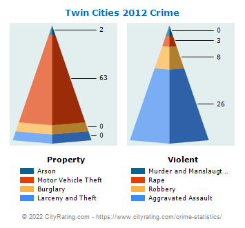 Twin Cities Crime 2012